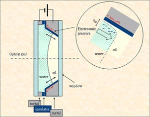 Liquid Lens System