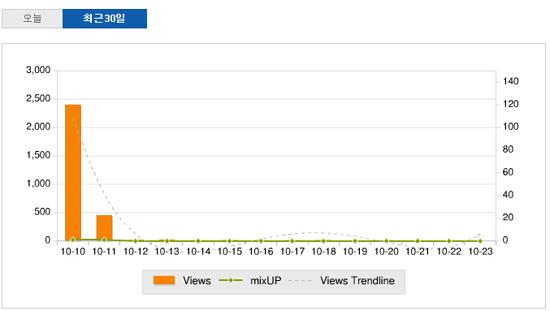 믹시(Mixsh) 블로그 포스팅 방문자 통계