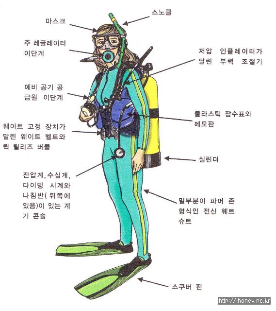 스쿠바 다이빙 착용모습