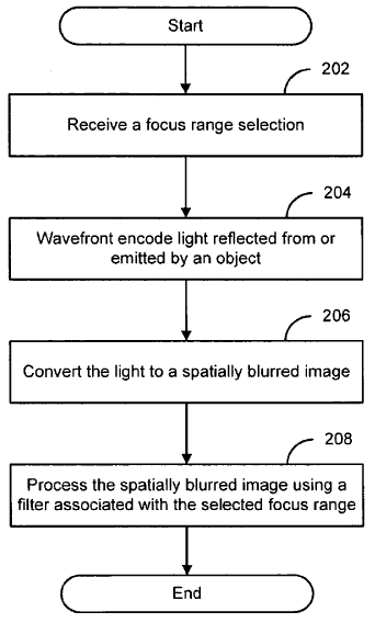 Touch to Focus: from patent application