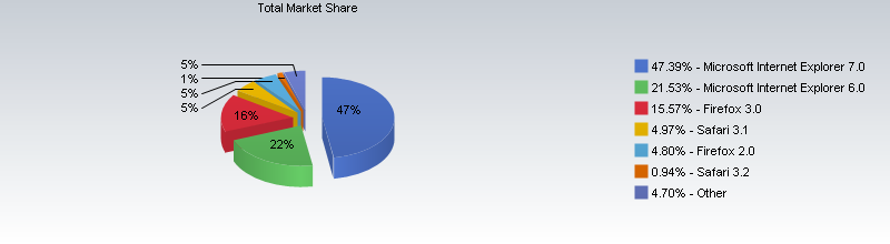 web browser market share by version