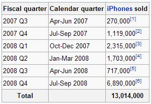 분기별 아이폰 판매량