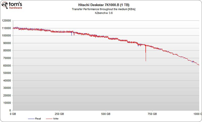 Hitachi's Deskstar 7K1000.B