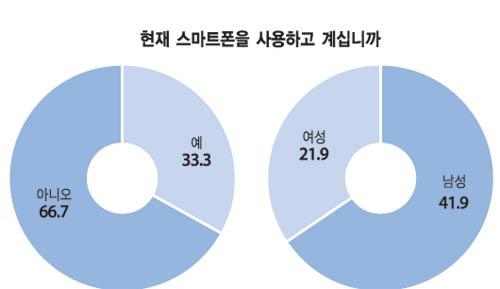 스마트폰 이용률 (전자신문 제공)